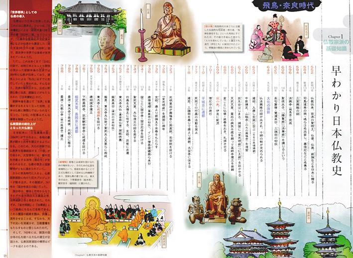 入門 日本の仏教宗派